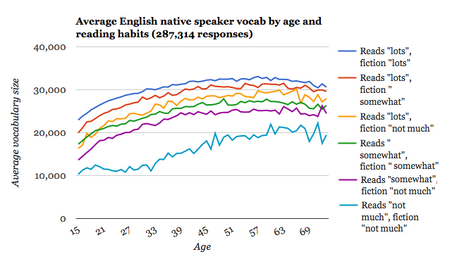 Vocabulary by age reading habit.jpg